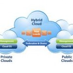 Hybrid Cloud Structural Design