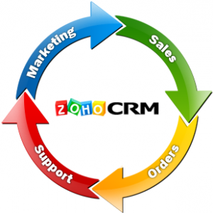The Advantages Of Using A CRM System