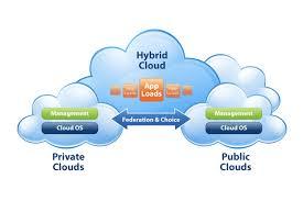 Hybrid Cloud Structural Design
